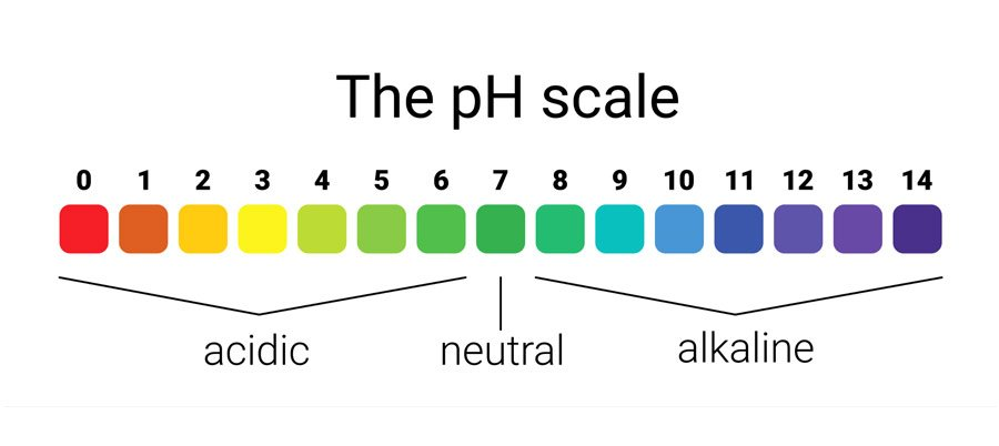 Acidity to Alkaline scale
